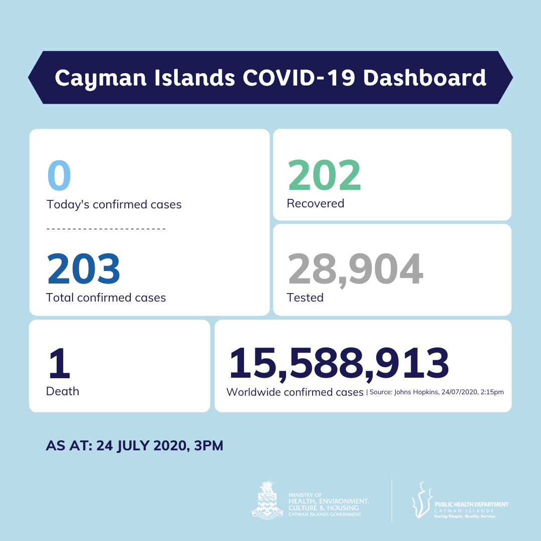 Latest COVID-19 figures